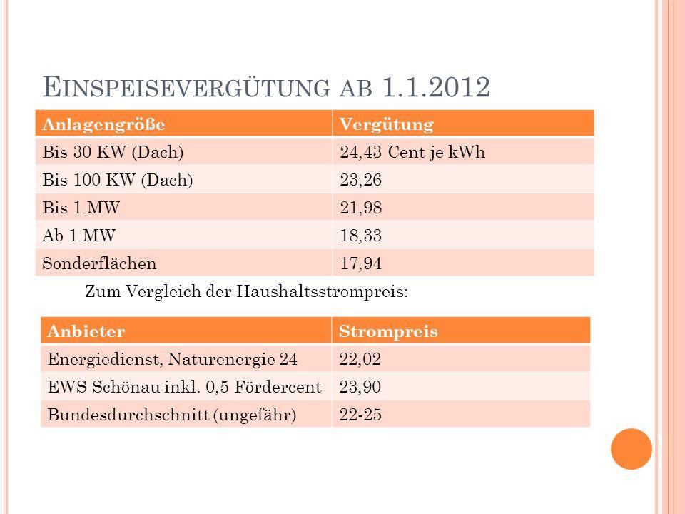 E INSPEISEVERGÜTUNG AB 1.1.2012 AnlagengrößeVergütung Bis 30 KW (Dach)24,43 Cent je kWh Bis 100 KW (Dach)23,26 Bis 1 MW21,98 Ab 1 MW18,33 Sonderfläche