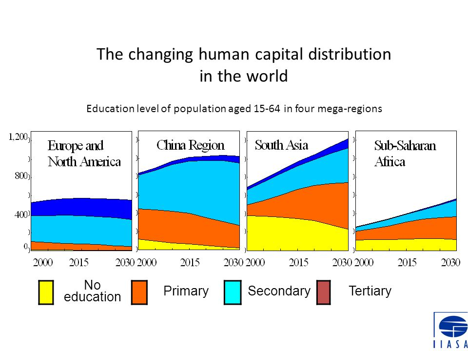 The changing human capital distribution in the world Education level of population aged 15-64 in four mega-regions No education PrimarySecondaryTertia