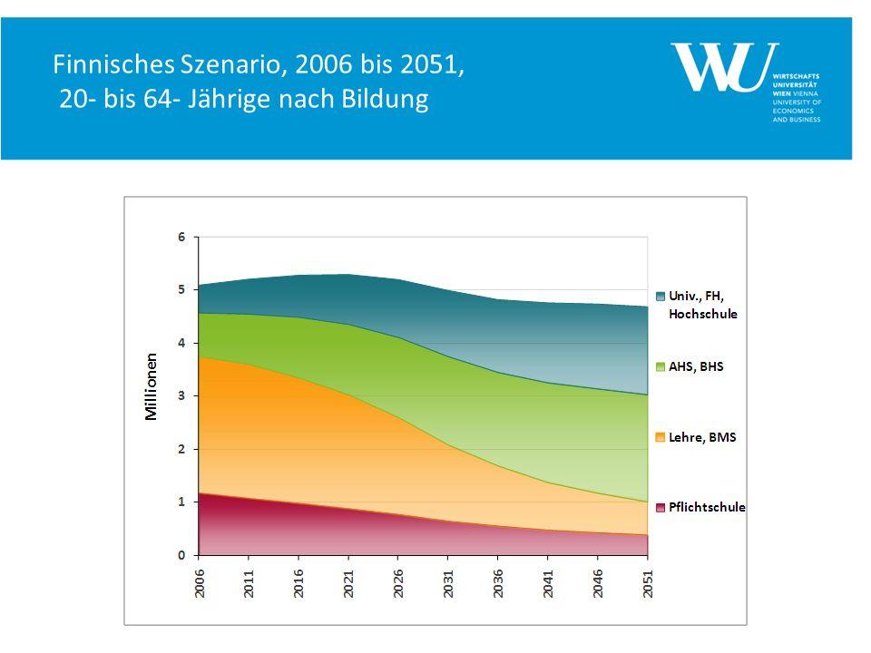 Finnisches Szenario, 2006 bis 2051, 20- bis 64- Jährige nach Bildung