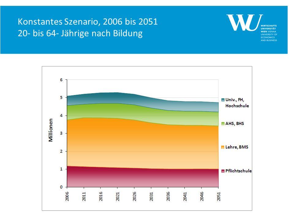 Konstantes Szenario, 2006 bis 2051 20- bis 64- Jährige nach Bildung