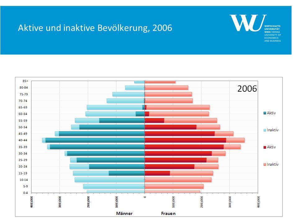 Aktive und inaktive Bevölkerung, 2006