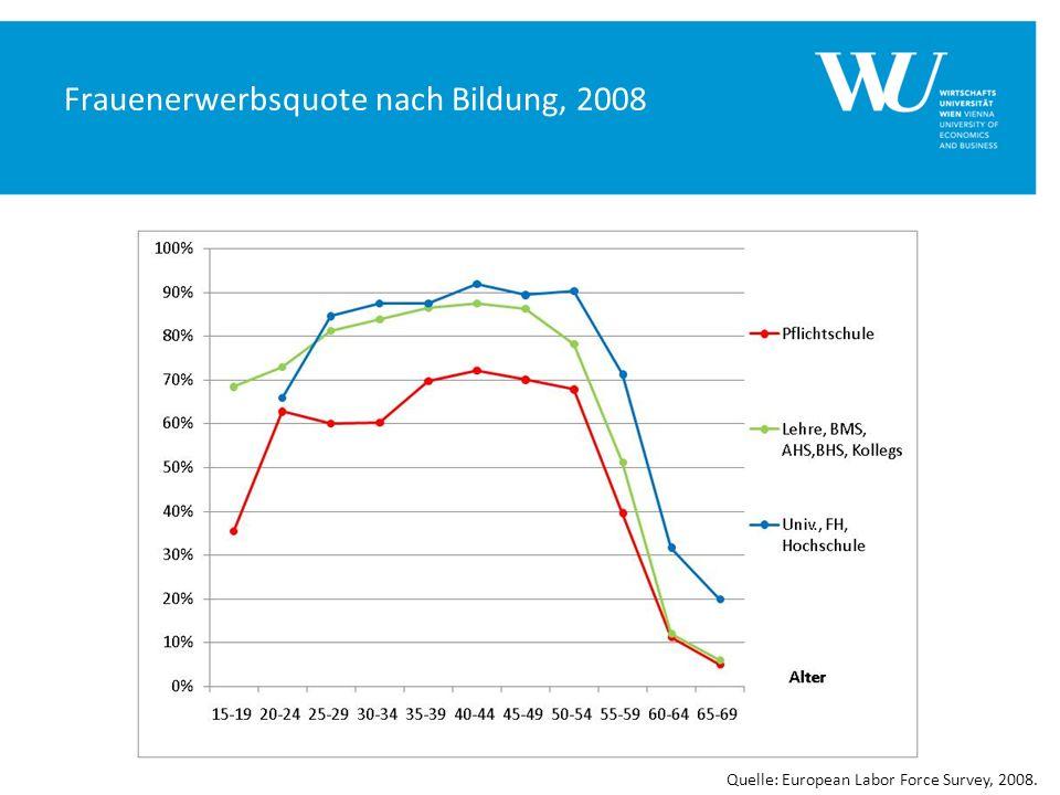 Frauenerwerbsquote nach Bildung, 2008 Quelle: European Labor Force Survey, 2008.