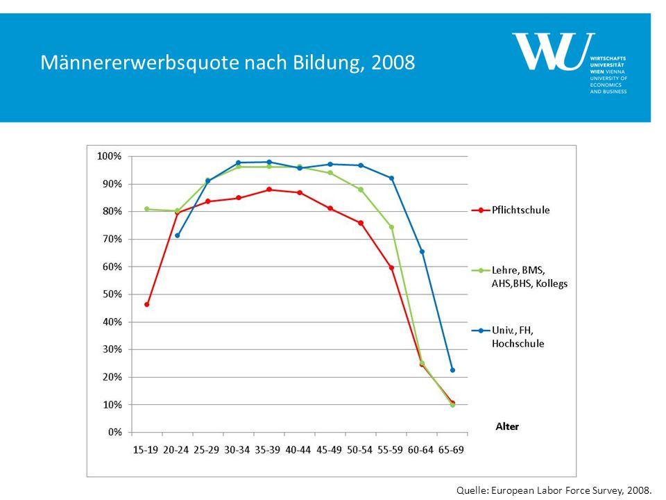 Männererwerbsquote nach Bildung, 2008 Quelle: European Labor Force Survey, 2008.