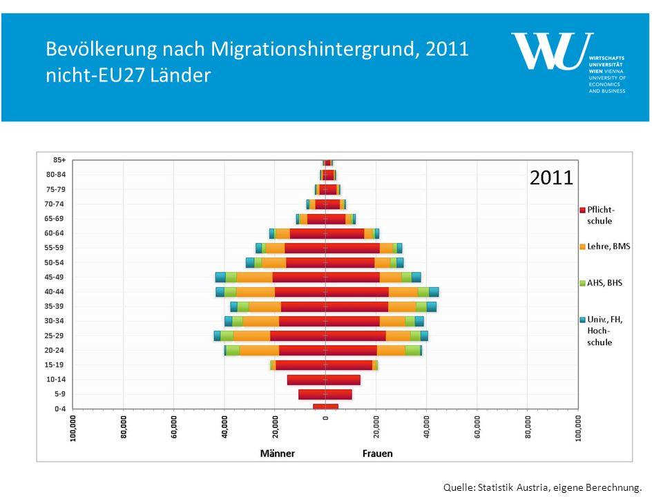 Bevölkerung nach Migrationshintergrund, 2011 nicht-EU27 Länder Quelle: Statistik Austria, eigene Berechnung.