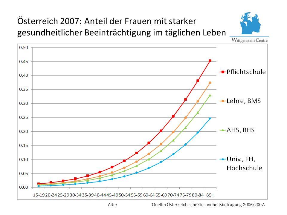 Österreich 2007: Anteil der Frauen mit starker gesundheitlicher Beeinträchtigung im täglichen Leben Alter Quelle: Österreichische Gesundheitsbefragung