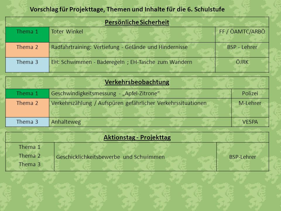 Vorschlag für Projekttage, Themen und Inhalte für die 6. Schulstufe Verkehrsbeobachtung Thema 1Geschwindigkeitsmessung - Apfel-ZitronePolizei Thema 2V