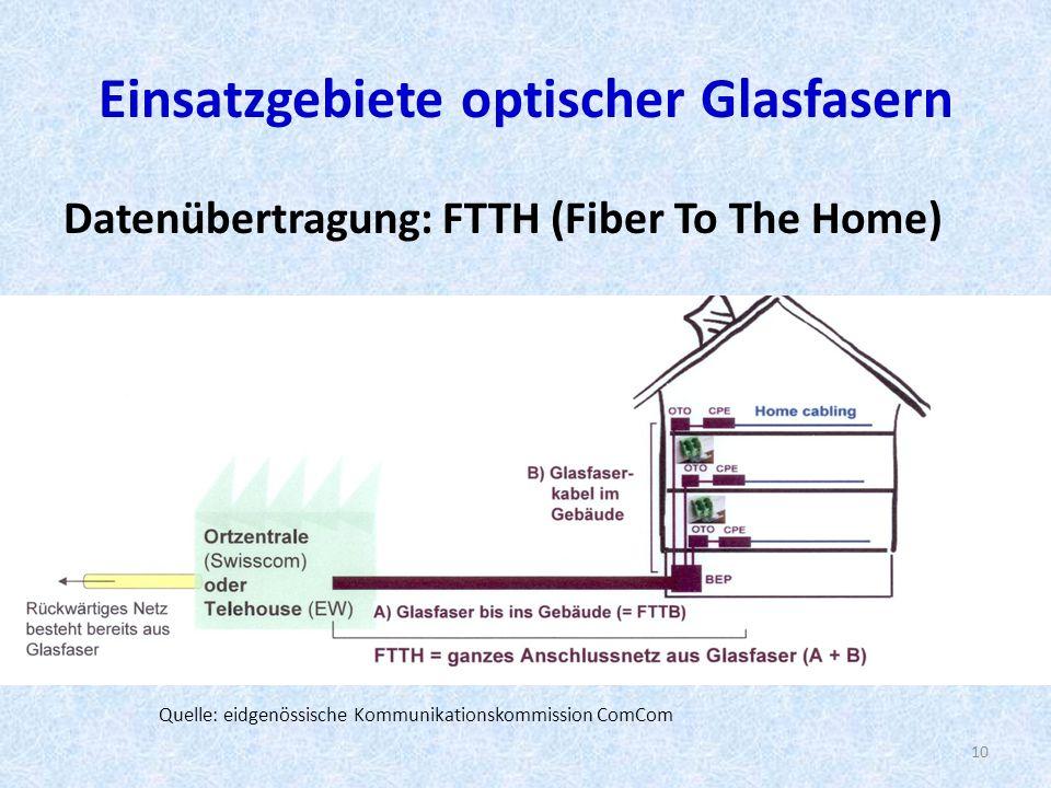 Einsatzgebiete optischer Glasfasern Datenübertragung: FTTH (Fiber To The Home) 10 Quelle: eidgenössische Kommunikationskommission ComCom