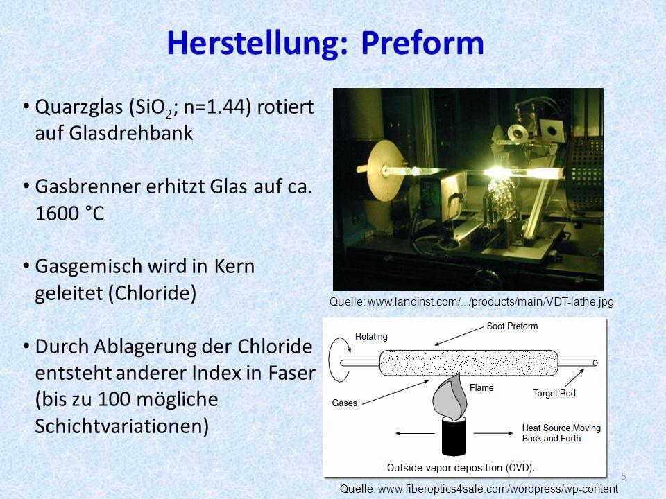 Herstellung: Preform Quelle: www.landinst.com/.../products/main/VDT-lathe.jpg Quarzglas (SiO 2 ; n=1.44) rotiert auf Glasdrehbank Gasbrenner erhitzt Glas auf ca.