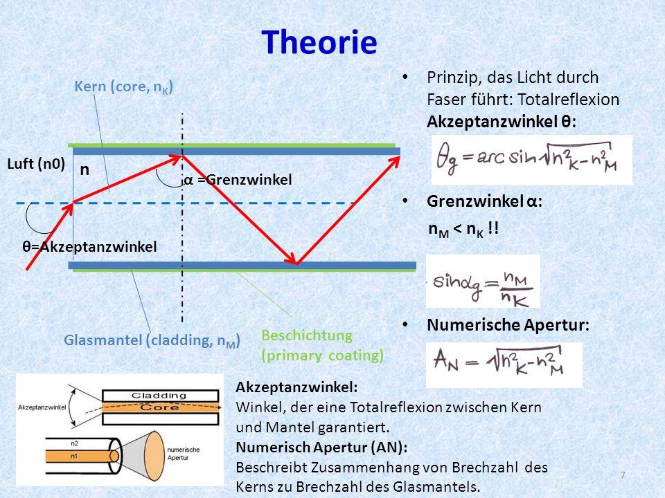 Berechnung Lichtleiter: Alle durch die Stirnfläche einer Lichtfaser eintretenden Strahlen sollen im Lichtleiter durch Totalreflexion fortgeleitet werden.