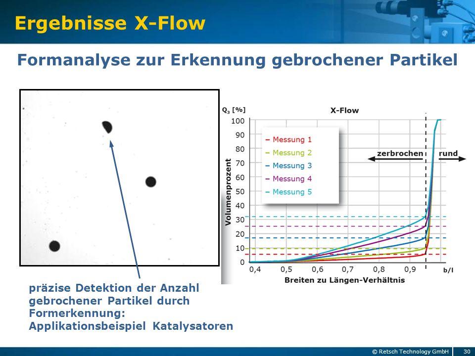 Ergebnisse X-Flow 30 © Retsch Technology GmbH Formanalyse zur Erkennung gebrochener Partikel präzise Detektion der Anzahl gebrochener Partikel durch F