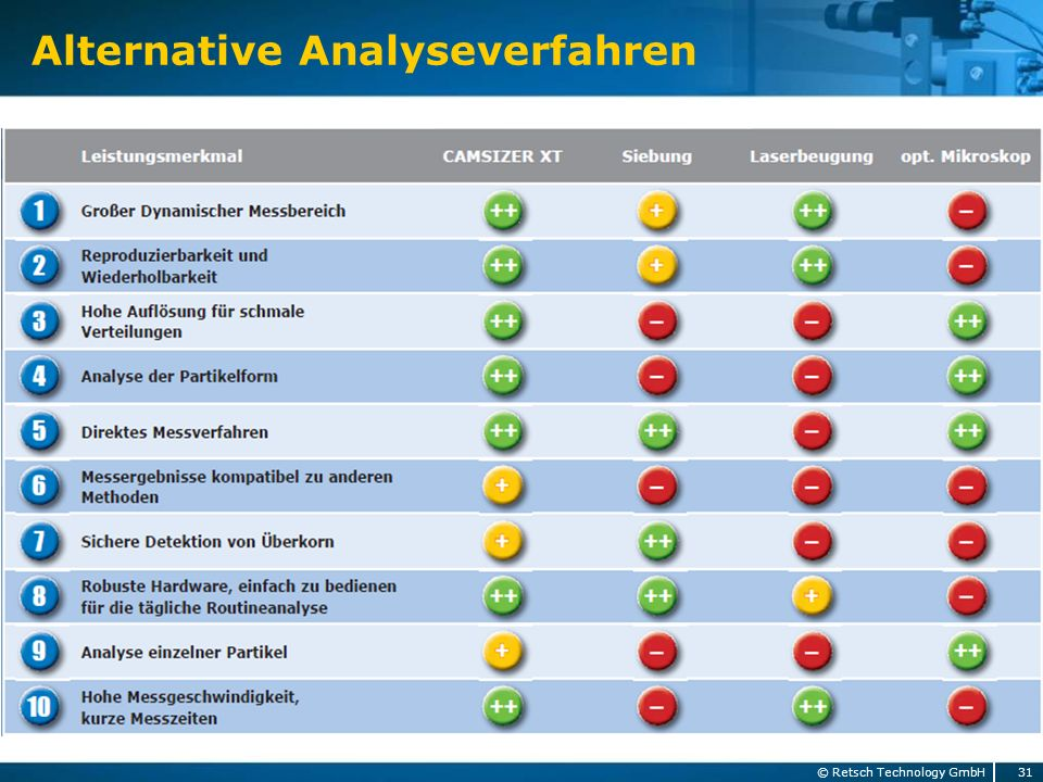 Alternative Analyseverfahren 31 © Retsch Technology GmbH