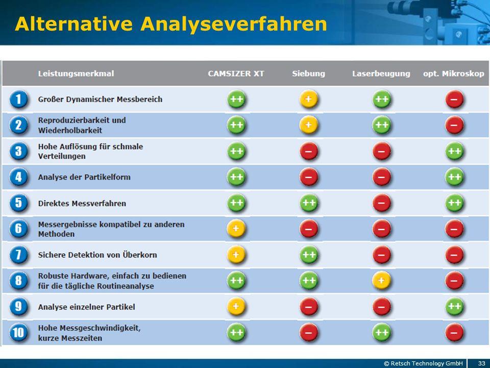 Alternative Analyseverfahren 33 © Retsch Technology GmbH