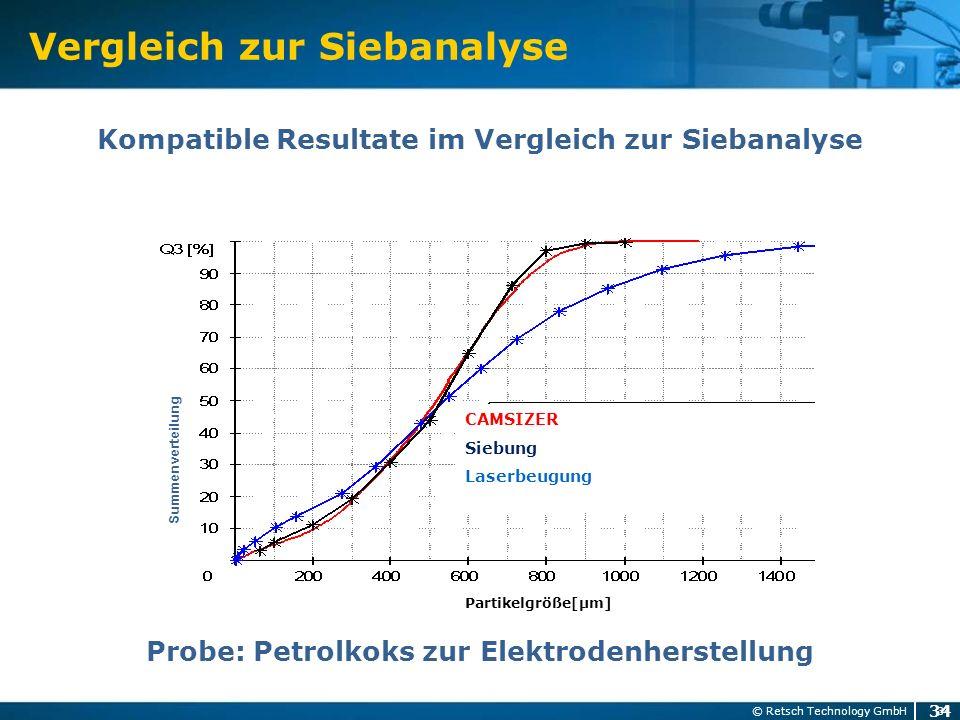 Vergleich zur Siebanalyse 34 © Retsch Technology GmbH Probe: Petrolkoks zur Elektrodenherstellung 34 Kompatible Resultate im Vergleich zur Siebanalyse