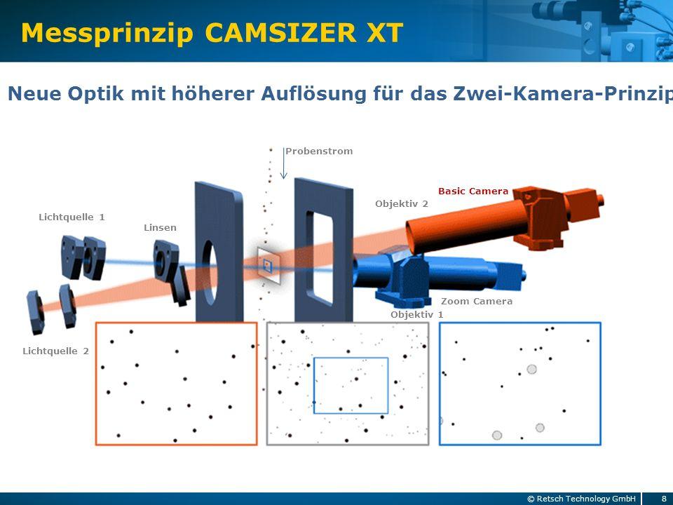 Messprinzip CAMSIZER XT 8© Retsch Technology GmbH Neue Optik mit höherer Auflösung für das Zwei-Kamera-Prinzip Basic Camera Zoom Camera Probenstrom Li