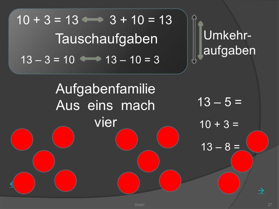 Steibl27 10 + 3 = 13 – 5 = 13 – 8 = Tauschaufgaben 10 + 3 = 13 3 + 10 = 13 13 – 3 = 10 13 – 10 = 3 Aufgabenfamilie Aus eins mach vier Umkehr- aufgaben