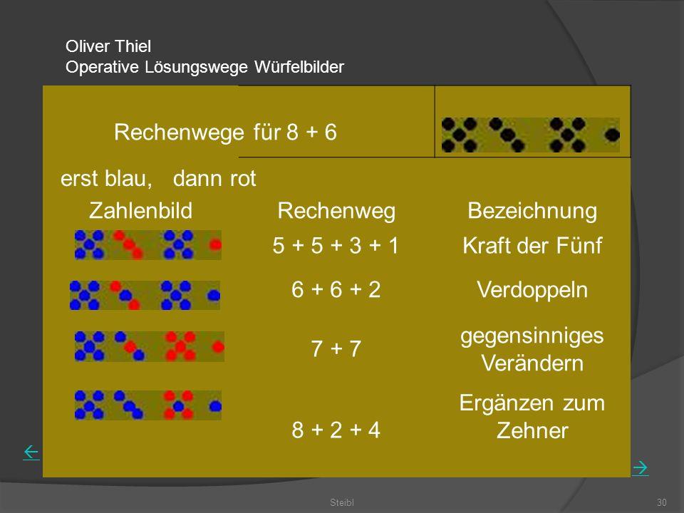 Steibl30 ZahlenbildRechenwegBezeichnung 5 + 5 + 3 + 1Kraft der Fünf 6 + 6 + 2Verdoppeln 7 + 7 gegensinniges Verändern 8 + 2 + 4 Ergänzen zum Zehner Oliver Thiel Operative Lösungswege Würfelbilder Rechenwege für 8 + 6 erst blau, dann rot