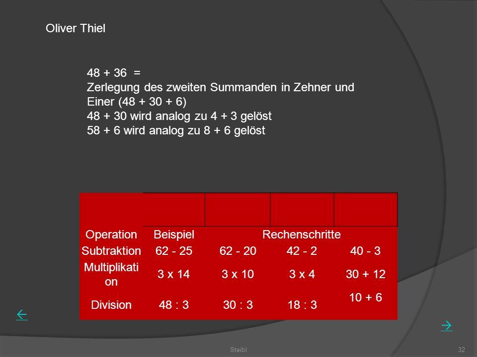 Steibl32 OperationBeispielRechenschritte Subtraktion62 - 2562 - 2042 - 240 - 3 Multiplikati on 3 x 143 x 103 x 430 + 12 Division48 : 330 : 318 : 3 10 + 6 Oliver Thiel 48 + 36 = Zerlegung des zweiten Summanden in Zehner und Einer (48 + 30 + 6) 48 + 30 wird analog zu 4 + 3 gelöst 58 + 6 wird analog zu 8 + 6 gelöst