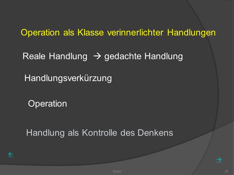 Steibl36 Operation als Klasse verinnerlichter Handlungen Reale Handlung gedachte Handlung Handlungsverkürzung Operation Handlung als Kontrolle des Den