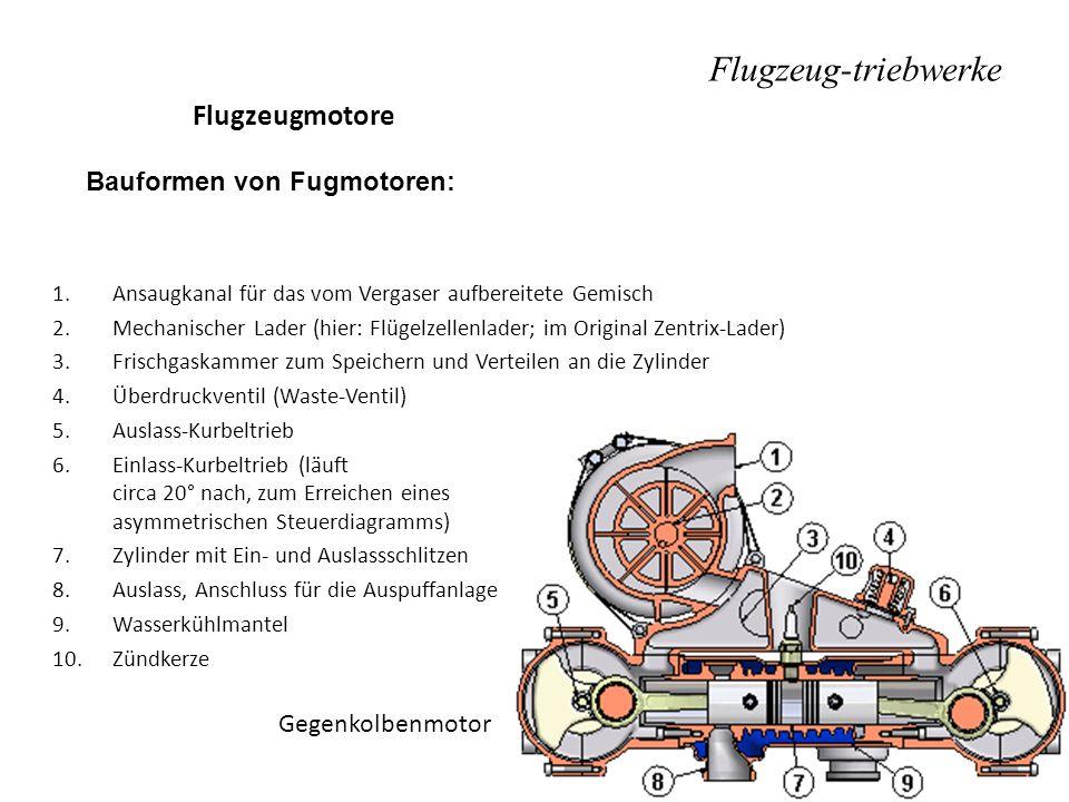 Flugzeug-triebwerke Flugzeugmotore Bauformen von Fugmotoren: Gegenkolbenmotor 1.Ansaugkanal für das vom Vergaser aufbereitete Gemisch 2.Mechanischer L