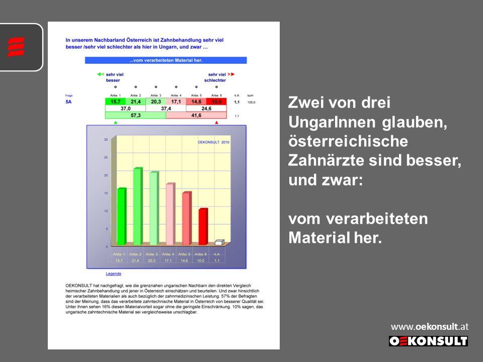 Zwei von drei UngarInnen glauben, österreichische Zahnärzte sind besser, und zwar: vom verarbeiteten Material her. www.oekonsult.at