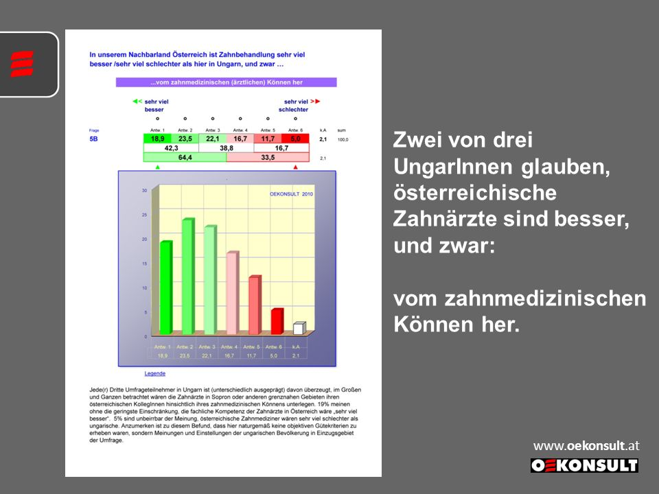 Zwei von drei UngarInnen glauben, österreichische Zahnärzte sind besser, und zwar: vom zahnmedizinischen Können her. www.oekonsult.at