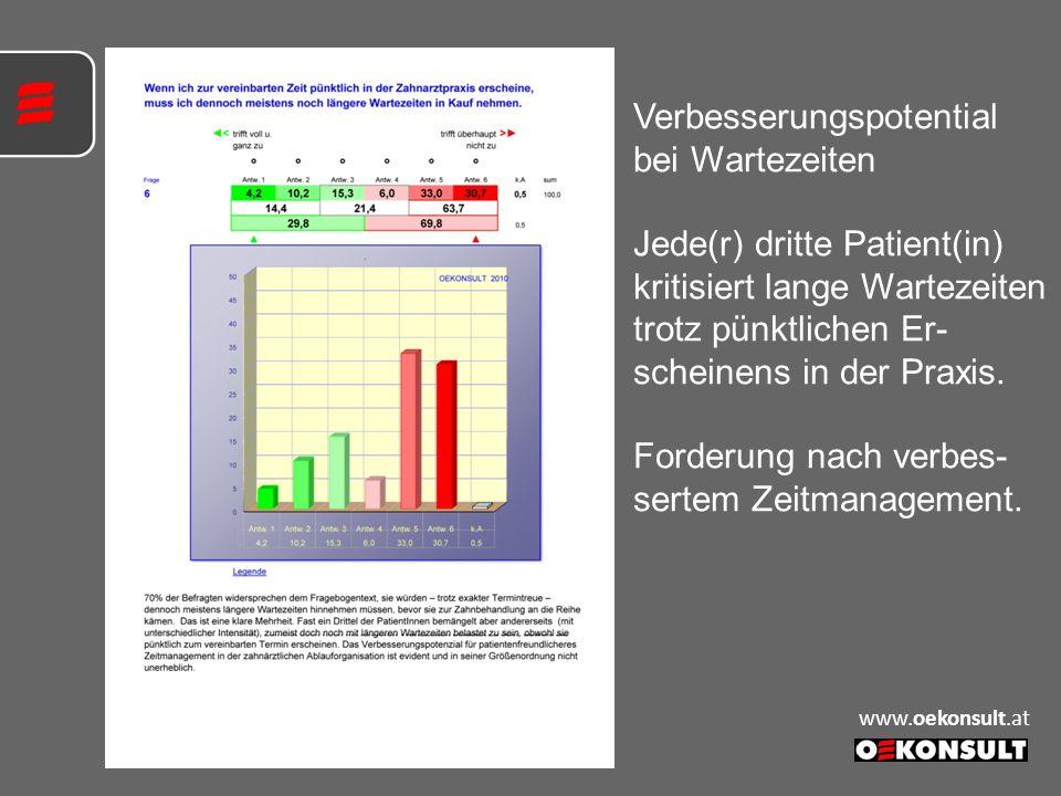 Verbesserungspotential bei Wartezeiten Jede(r) dritte Patient(in) kritisiert lange Wartezeiten trotz pünktlichen Er- scheinens in der Praxis. Forderun