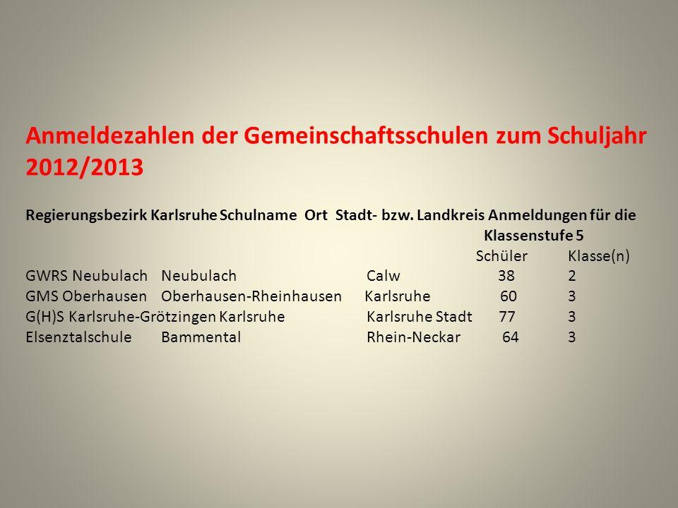 Anmeldezahlen der Gemeinschaftsschulen zum Schuljahr 2012/2013 Regierungsbezirk Karlsruhe Schulname Ort Stadt- bzw. Landkreis Anmeldungen für die Klas