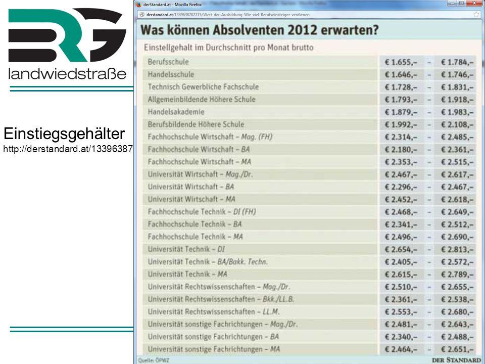 Technikstudium nach AHS Viele Studien zeigen –Standard: Gleiche Chancen für AHS- und HTL-Abgänger http://derstandard.at/1308680381626/TU-Graz-Gleiche-Chancen-fuer-AHS-- und-HTL-Abgaengerhttp://derstandard.at/1308680381626/TU-Graz-Gleiche-Chancen-fuer-AHS-- und-HTL-Abgaenger –ORF: AHS- und HTL-Abgänger studieren gleich gut http://stmv1.orf.at/stories/524001 –Fachhochschulen: AHS-AbsolventInnen erfolgreicher im Technikstudium.