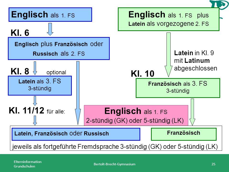 Elterninformation Grundschulen Bertolt-Brecht-Gymnasium25 Englisch als 1. FS Englisch als 1. FS plus Latein als vorgezogene 2. FS Kl. 6 Englisch plus