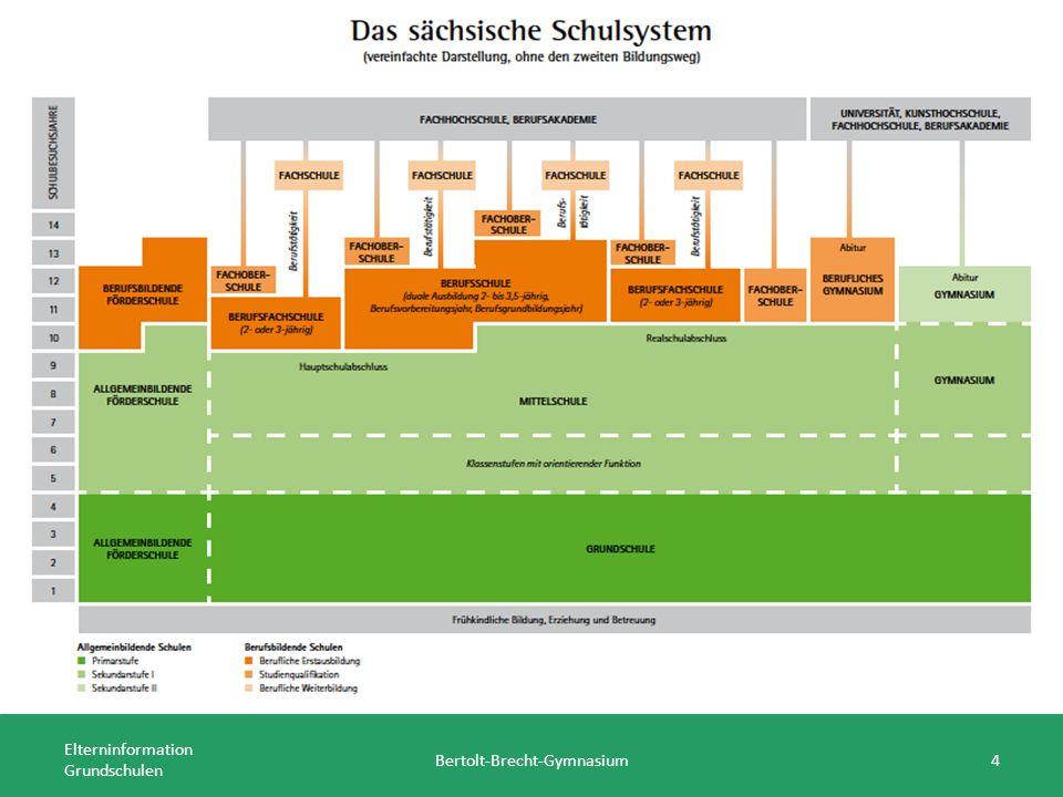 Elterninformation Grundschulen Bertolt-Brecht-Gymnasium25 Englisch als 1.