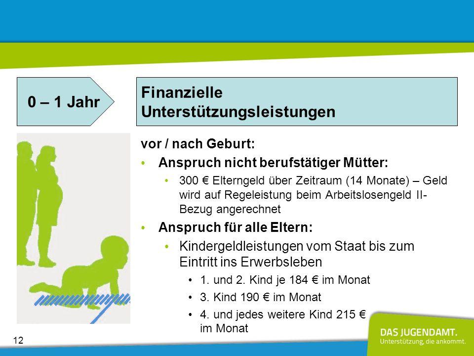 Beide Elternteile arbeitslos, 1 Kind 382Regelsatz Vater 345Regelsatz Mutter (90%) 255Regelsatz Kind (7 J.