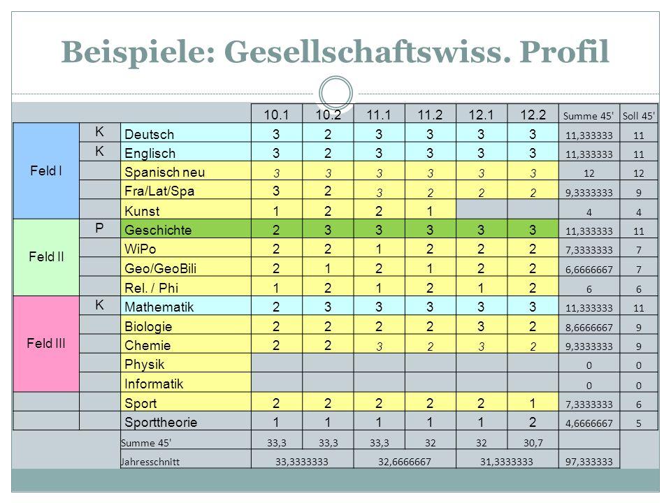 Beispiele: Gesellschaftswiss. Profil 10.110.211.111.212.112.2 Summe 45'Soll 45' Feld I K Deutsch323333 11,33333311 K Englisch323333 11,33333311 Spanis