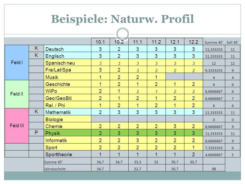 Beispiele: Naturw. Profil 10.110.211.111.212.112.2 Summe 45'Soll 45' Feld I K Deutsch323333 11,33333311 K Englisch323333 11,33333311 Spanisch neu 3333