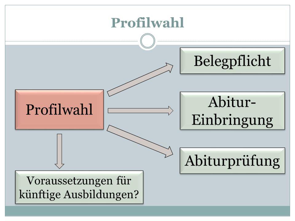 Profilwahl Belegpflicht Abitur- Einbringung Voraussetzungen für künftige Ausbildungen? Abiturprüfung