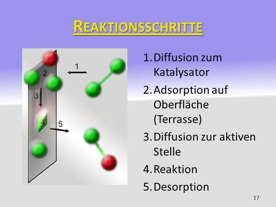 R EAKTIONSSCHRITTE 1.Diffusion zum Katalysator 2.Adsorption auf Oberfläche (Terrasse) 3.Diffusion zur aktiven Stelle 4.Reaktion 5.Desorption 17