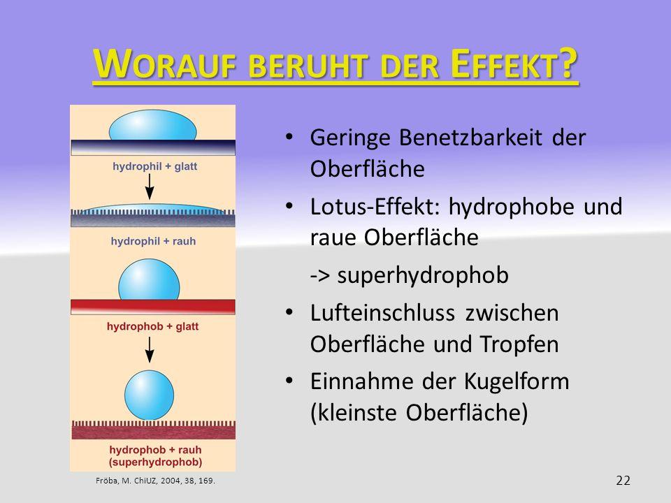 W ORAUF BERUHT DER E FFEKT ? Geringe Benetzbarkeit der Oberfläche Lotus-Effekt: hydrophobe und raue Oberfläche -> superhydrophob Lufteinschluss zwisch