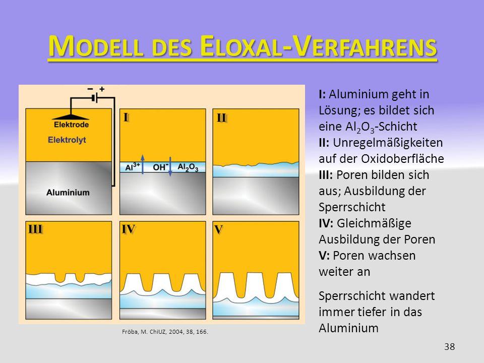 M ODELL DES E LOXAL -V ERFAHRENS 38 I: Aluminium geht in Lösung; es bildet sich eine Al 2 O 3 -Schicht II: Unregelmäßigkeiten auf der Oxidoberfläche I