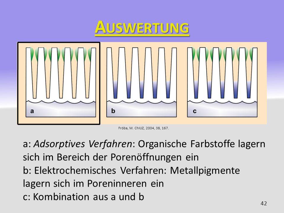 A USWERTUNG 42 a: Adsorptives Verfahren: Organische Farbstoffe lagern sich im Bereich der Porenöffnungen ein b: Elektrochemisches Verfahren: Metallpig