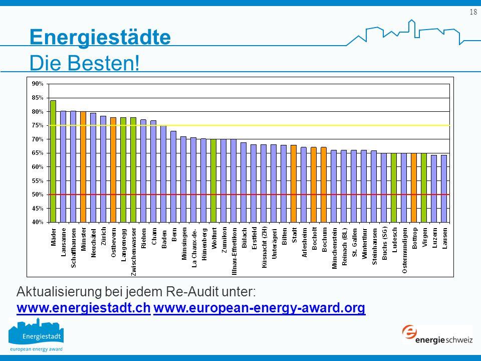 18 Energiestädte Aktualisierung bei jedem Re-Audit unter: www.energiestadt.ch www.european-energy-award.org Die Besten!