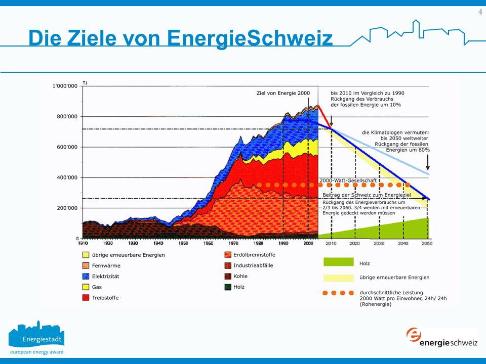 5 Energie Schweiz 2000 Watt, diese Leistung verbraucht ein Mensch im Durchschnitt.