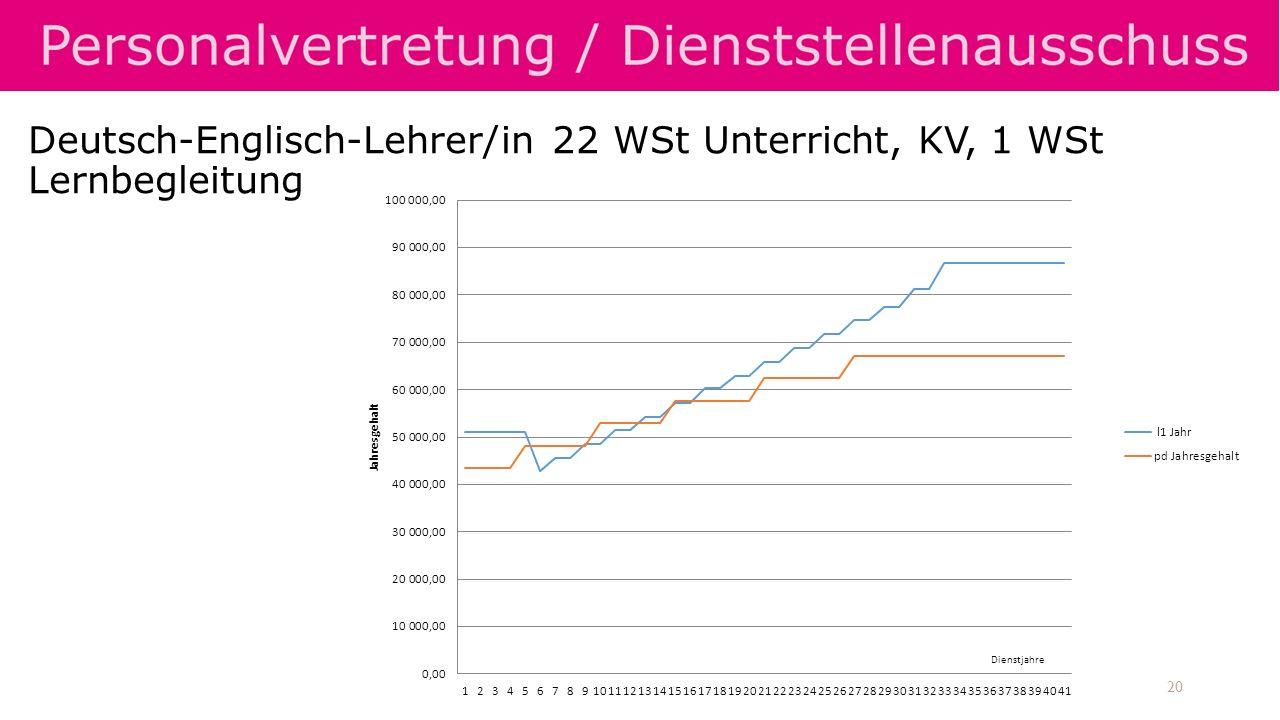Deutsch-Englisch-Lehrer/in 22 WSt Unterricht, KV, 1 WSt Lernbegleitung 20