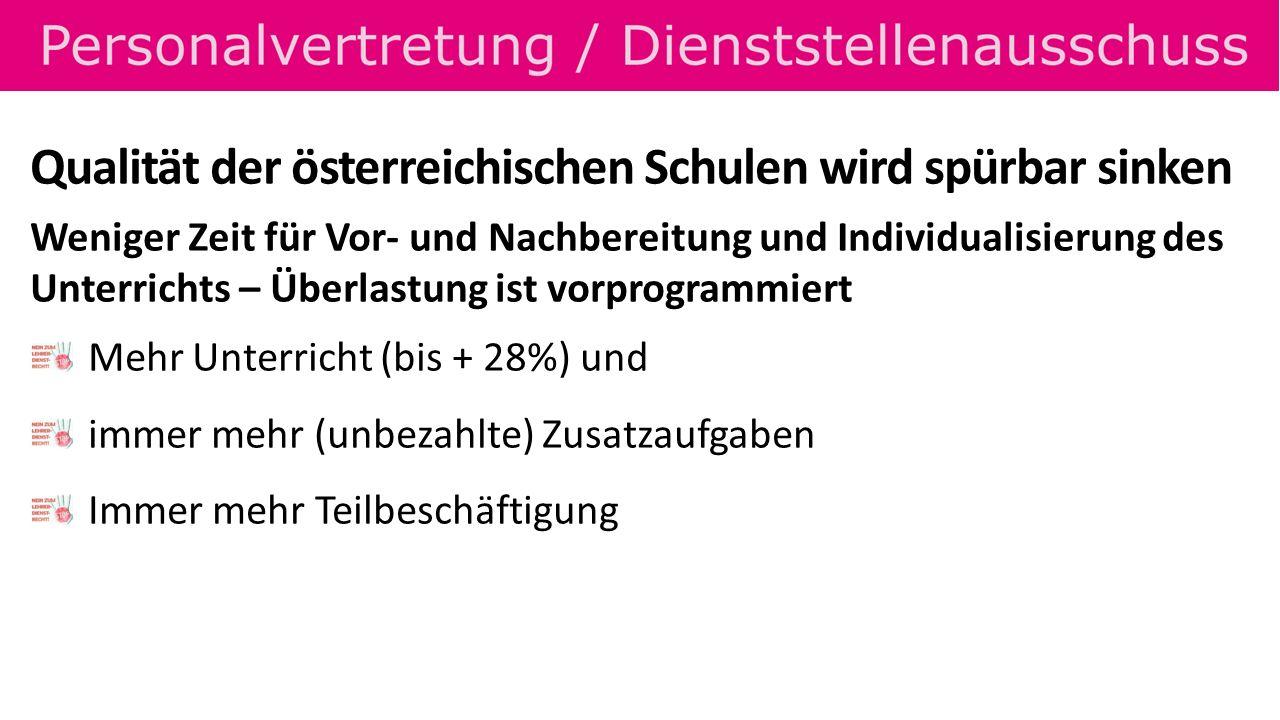 Qualität der österreichischen Schulen wird spürbar sinken Weniger Zeit für Vor- und Nachbereitung und Individualisierung des Unterrichts – Überlastung ist vorprogrammiert Mehr Unterricht (bis + 28%) und immer mehr (unbezahlte) Zusatzaufgaben Immer mehr Teilbeschäftigung