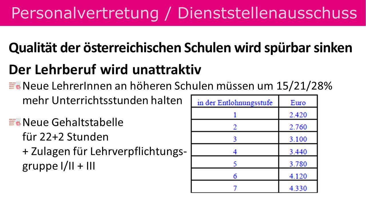 Qualität der österreichischen Schulen wird spürbar sinken Der Lehrberuf wird unattraktiv Neue LehrerInnen an höheren Schulen müssen um 15/21/28% mehr