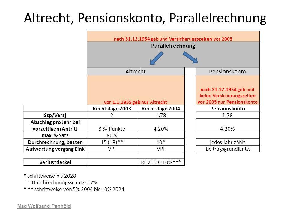 Altrecht, Pensionskonto, Parallelrechnung Mag Wolfgang Panhölzl nach 31.12.1954 geb und Versicherungszeiten vor 2005 Parallelrechnung Altrecht Pension
