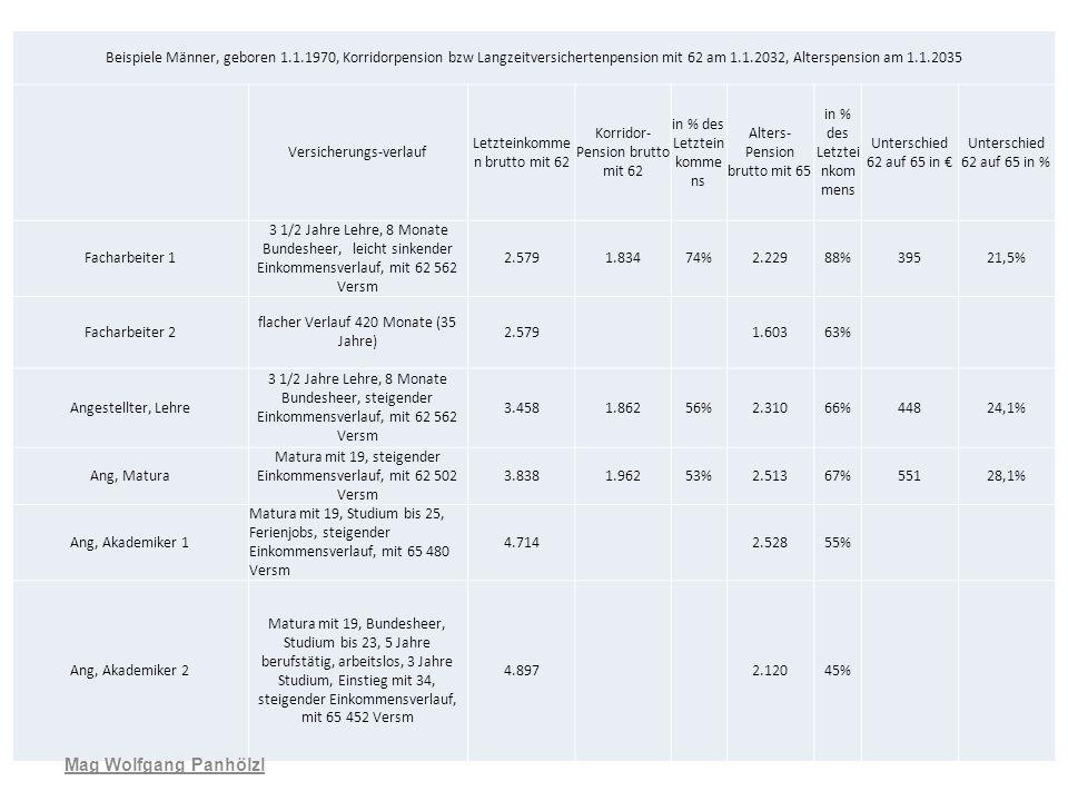 Beispiele Männer, geboren 1.1.1970, Korridorpension bzw Langzeitversichertenpension mit 62 am 1.1.2032, Alterspension am 1.1.2035 Versicherungs-verlau