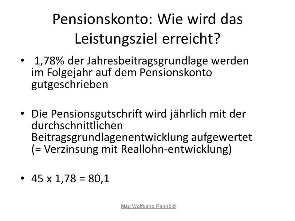 Pensionskonto: Wie wird das Leistungsziel erreicht? 1,78% der Jahresbeitragsgrundlage werden im Folgejahr auf dem Pensionskonto gutgeschrieben Die Pen