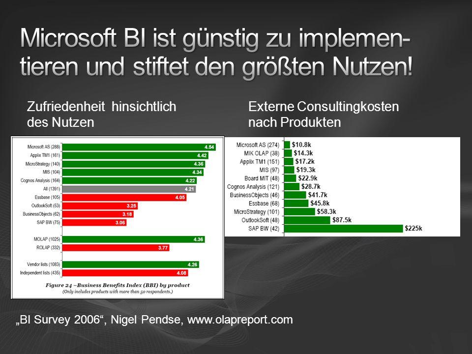 Externe Consultingkosten nach Produkten Zufriedenheit hinsichtlich des Nutzen BI Survey 2006, Nigel Pendse, www.olapreport.com