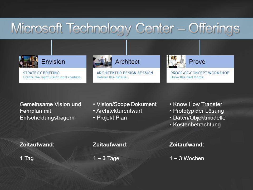 Gemeinsame Vision und Fahrplan mit Entscheidungsträgern Zeitaufwand: 1 Tag Vision/Scope Dokument Architekturentwurf Projekt Plan Zeitaufwand: 1 – 3 Ta