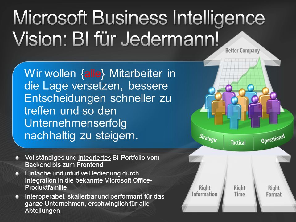 Dashboards Reporting Analyse Planung Vollständiges Lösungsangebot Integration mit Microsoft Office Skalierbar und leistungsfähig Data Mining Dataware- housing