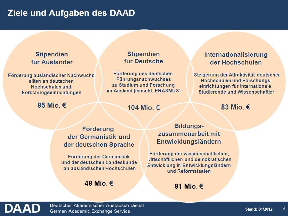 4 Ziele und Aufgaben des DAAD Bildungs- zusammenarbeit mit Entwicklungsländern Förderung der wissenschaftlichen, wirtschaftlichen und demokratischen Entwicklung in Entwicklungsländern und Reformstaaten 91 Mio.
